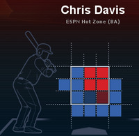クリス・デービス 2013全投手ビハインドカウント全球種打率
