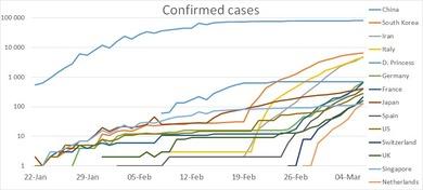 3月4日付の対数グラフ