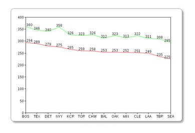 2011ア・リーグ 打率と出塁率の比例関係(ホーム)