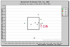 2011年6月5日 2回裏 オリーボ3球目時点での右打者判定マップ