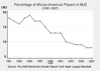 MLBにおけるアフリカ系アメリカ人の減少傾向