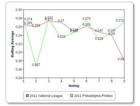 2011 Philadelphia Philliesのイニング別打率(2011年7月1日)