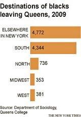 ニューヨークを出たアフリカ系アメリカ人の移住先