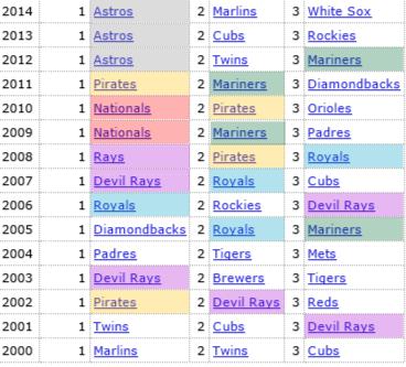 2000年〜2014年のMLBドラフト上位指名球団
