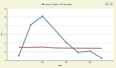 ジェイソン・バルガスの年度別FIP