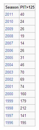 125球以上投げた先発投手のべ人数1996-2007