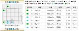 2010年10月17日 阪神vs.巨人 8回表 2人目打者 坂本