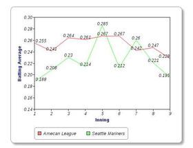 2011 Seattle Marinersのイニング別打率