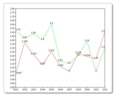 テキサスのPFとHR率 2001年から2011年まで