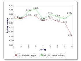 2011 St. Louis Cardinalsのイニング別打率(2011年7月1日)