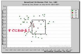 2011年6月10日 球審Cory Blaserの判定マップ(試合終了時)