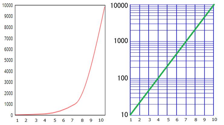 片 対数 グラフ 書き方