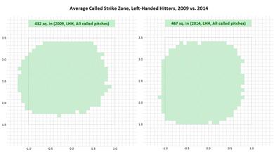 左バッターのストライクゾーン比較2009vs2014