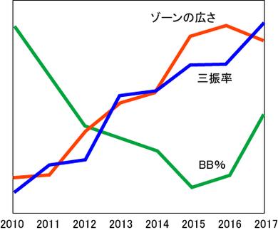 2010年代のストライクゾーン、三振率、四球率
