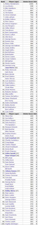 2011年6月16日現在 盗塁数ランキング オールタイムベスト100人