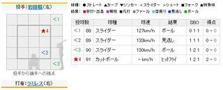 2011年4月21日 阪神vs.巨人6回表ラミレス2点タイムリー