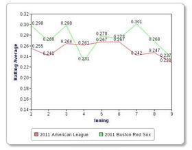 2011 Boston Red Soxのイニング別打率(2011年6月30日)