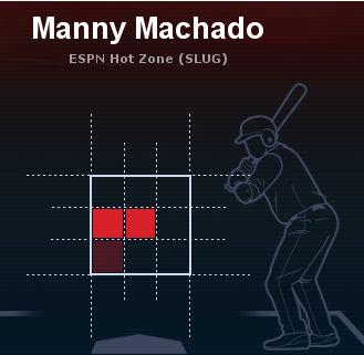 2013最近30ゲーム マニー・マチャド右投手スライダー長打