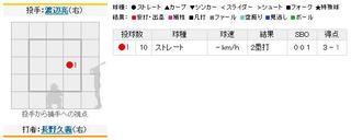 2011年4月21日 阪神vs.巨人8回表長野タイムリー