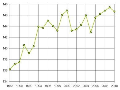 1980年代末以降の投球数の増加 via Baseball Reference