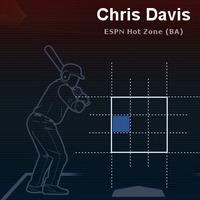 クリス・デービス2013全投手初球スピードボール打率