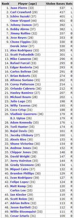 2011年6月16日現在 盗塁数ランキング現役ベスト50人