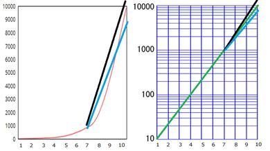 2つならべたグラフ3つのパターン