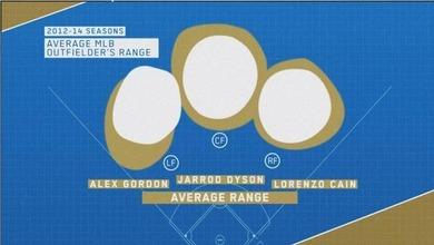 アレックス・ゴードンの守備範囲2012-2014