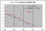ヘルナンデスと松坂 「ストライク率・四球数」近似曲線の違い