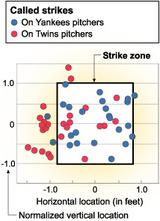 ヤンキースVSミネソタ第2戦 ストライクとコールされたボール