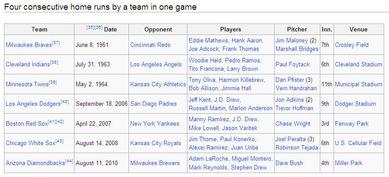 MLB4者連続ホームラン記録