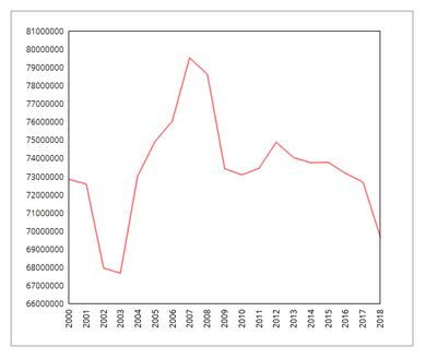 2000年以降のMLB観客動員数