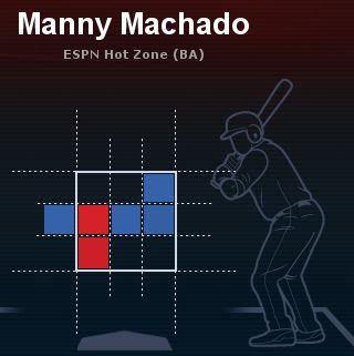 2013全ゲーム マニー・マチャド左投手スピードボール打率