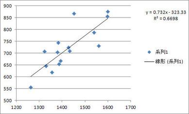 チーム総得点と総ヒット数の相関(2011ア・リーグ)