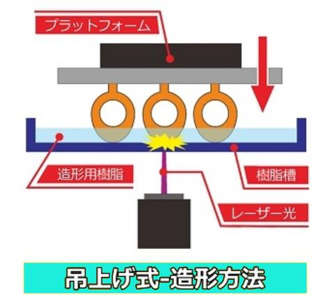 光造形機原理