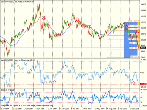 USDJPY monthly