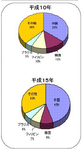 gaijinhanzaigurafu