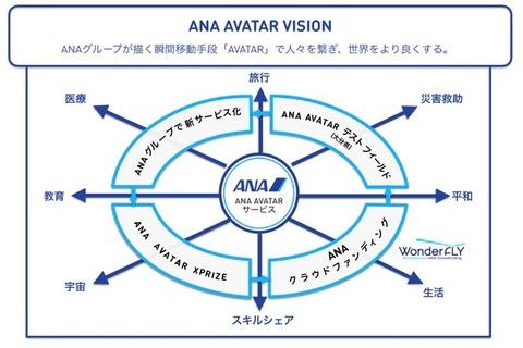ana avatar 2
