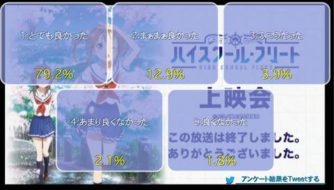 「ハイスクール・フリート」4話上映会