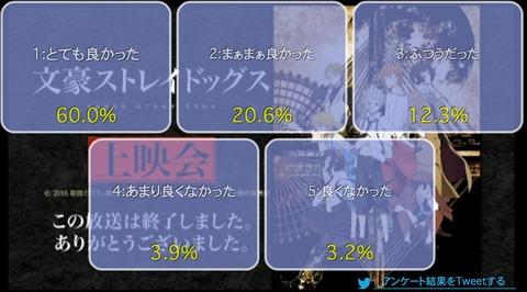 「文豪ストレイドッグス」2話上映会
