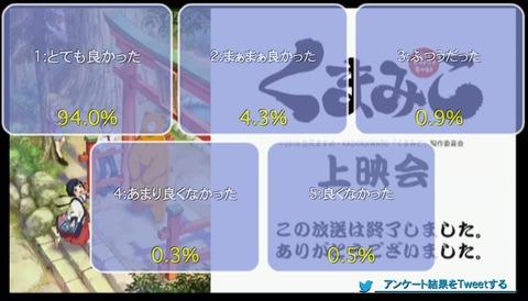 「くまみこ」5話上映会