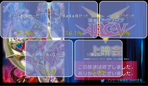 「遊☆戯☆王ARC-V」102話上映会