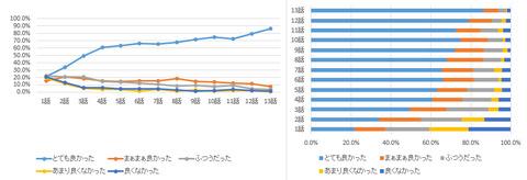 【祝尻上がり】「聖戦ケルベロス 竜刻のファタリテ」 ニコ生アンケ とても良かった 1話21.6%→最終回86.4% (全13話アンケ結果あり)