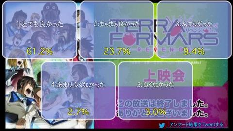 「テラフォーマーズ-リベンジ」4話上映会