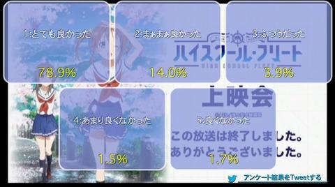 【WEB最速】「ハイスクール・フリート」2話上映会