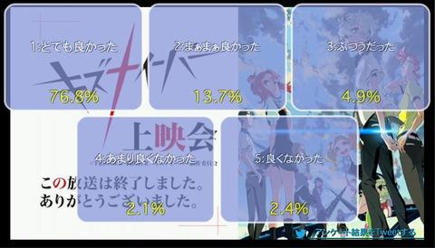 「キズナイーバー」4話上映会+「キズラジ」