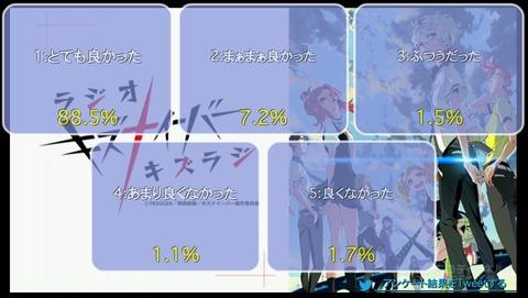 「キズナイーバー」3話上映会+「キズラジ」
