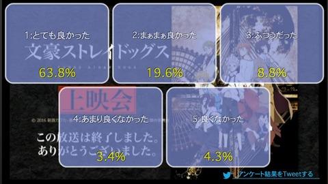 「文豪ストレイドッグス」3話上映会