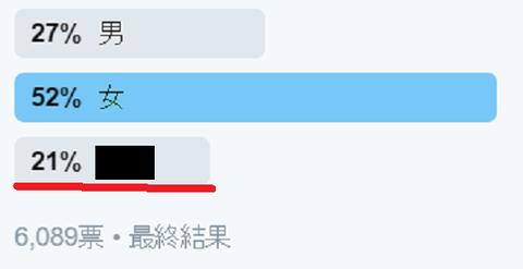 【わたくし】フォロワーの男女比調査の結果「男:27%」「女:52%」「●●:21%」www