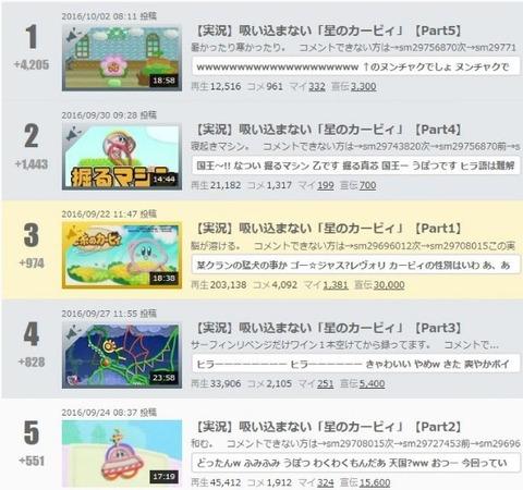 【最俺】ニコ動ゲーム実況ランキングトップ5がヒラに埋め尽くされている件www